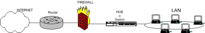 esquema de firewall típico