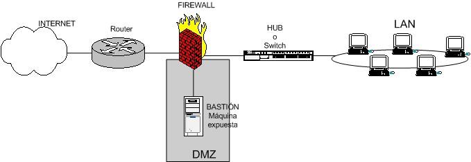 esquema de firewall entre red local e internet