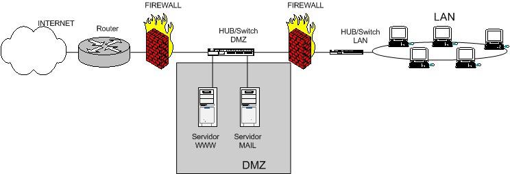 esquema de firewall entre red local e internet con zona DMZ