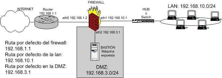 esquema de firewall entre red local e internet con zona DMZ para servidores expuestos