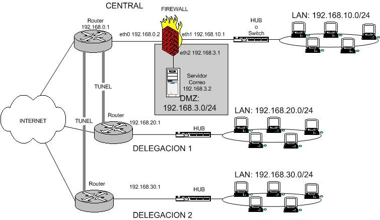 esquema de firewall entre red local e internet con zona DMZ y delegaciones que acceden a DMZ