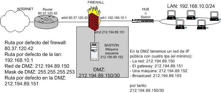 esquema de firewall entre red local e internet con zona DMZ para servidores expuestos usando IPs públicas